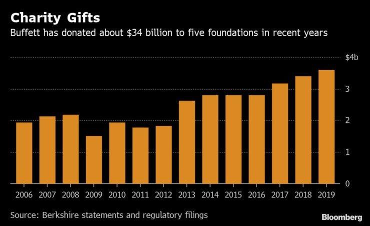 巴菲特宣布再捐36亿美元股票 给家人和盖茨基金会