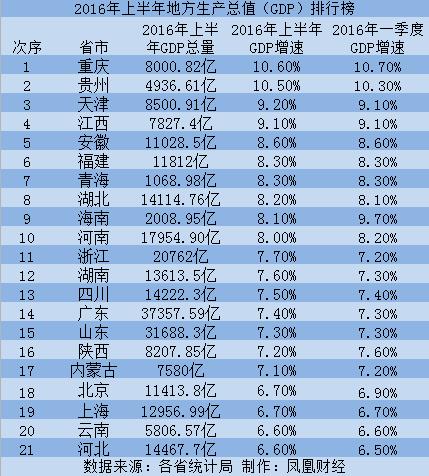 万州gdp2021年上半年_广东省上半年GDP增幅 深圳领先汕尾垫底