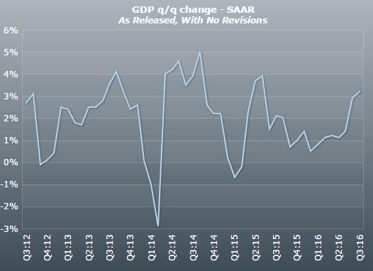美国季度实际gdp增长率_全球头条 全球追问人民币 中国央行行长哪儿去了