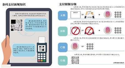 用支付宝、微信等应用扫码付款,将正式迎来额度限制