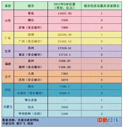 2017江苏城市经济总量排名_江苏经济日报
