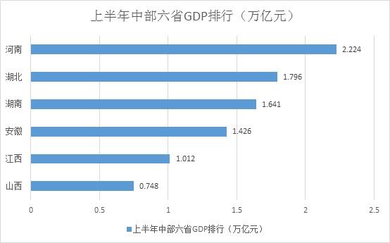 湖南省上半年经济总量_湖南省地图