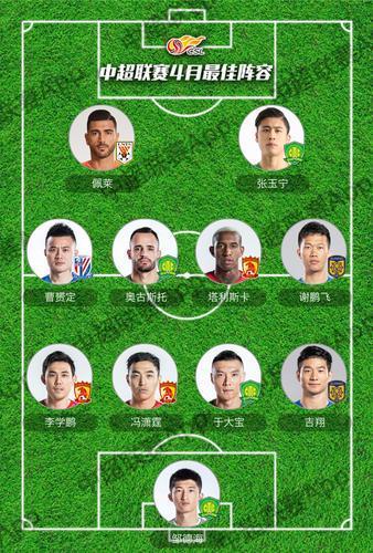 足协宣布中超4月最佳阵容 江苏苏宁吉翔、谢鹏飞入选