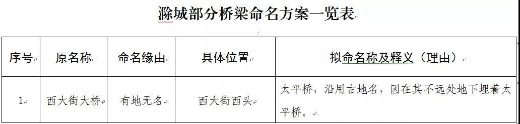 滁州這些道路和橋梁擬命名 有意見快提! 作者: 來源:鳳凰網安徽綜合
