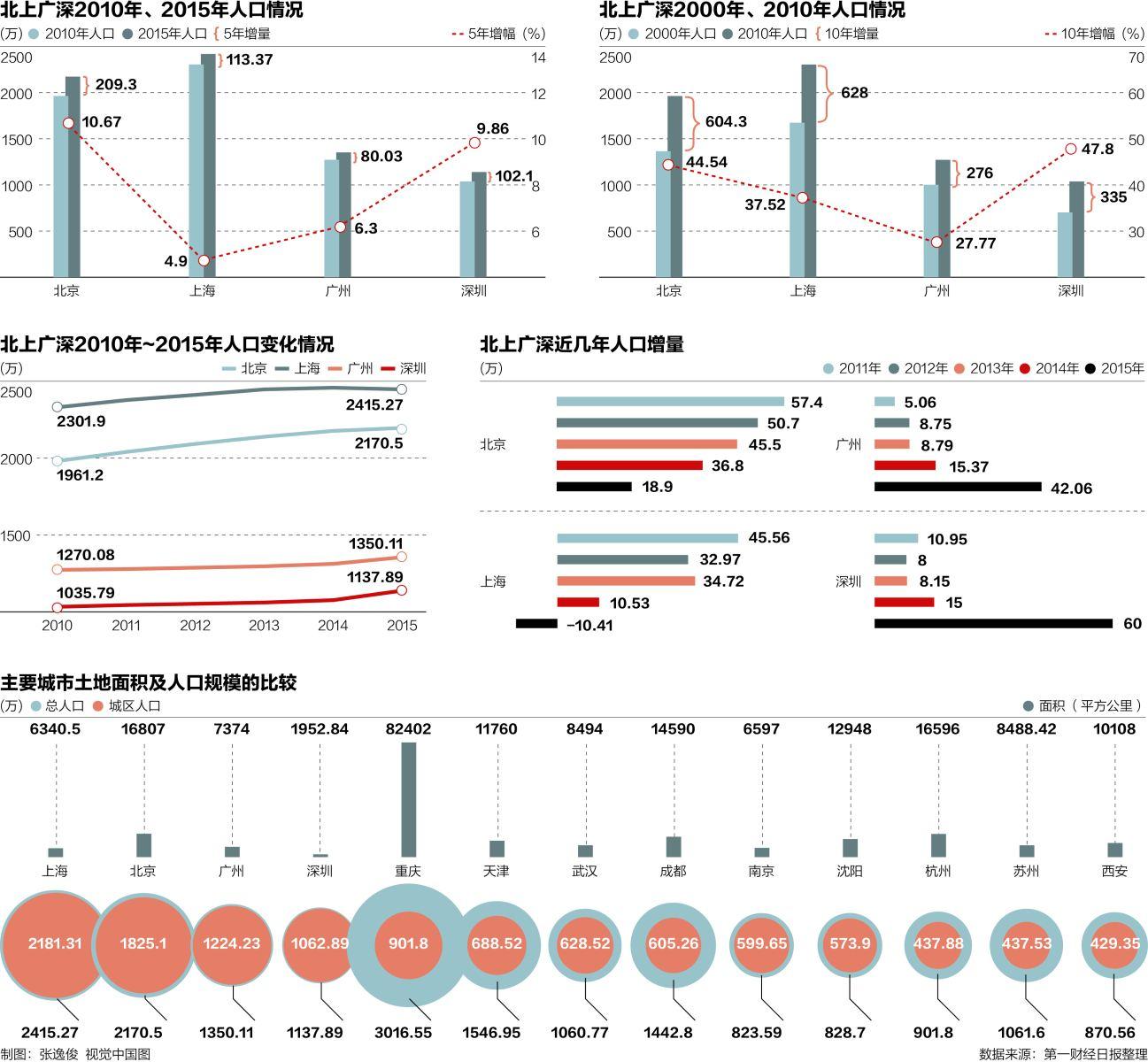 广州从化人口2020总人数口_广州从化地图全图