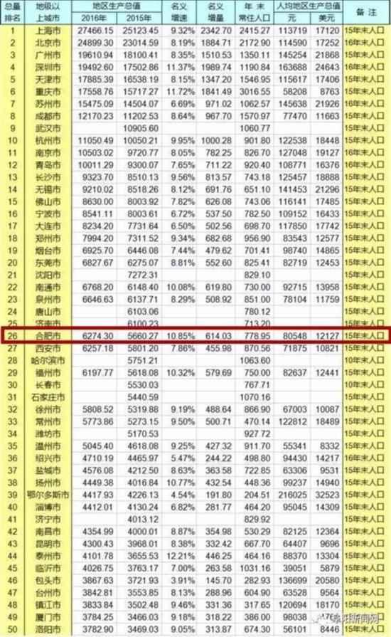各城市经济总量排名2017_全国各省长度尺寸排名