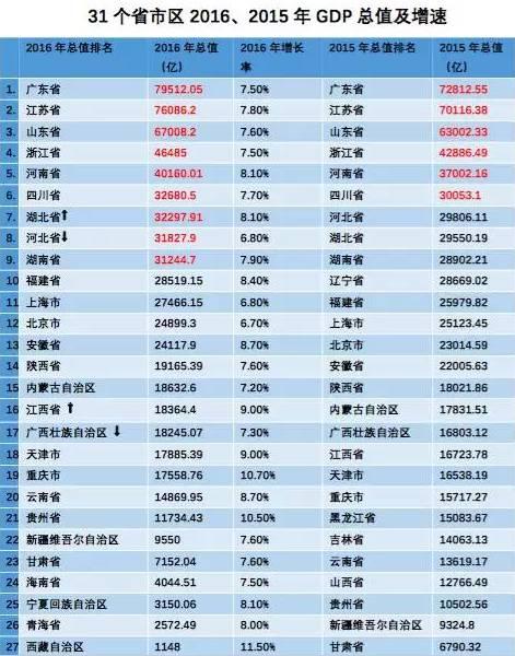 江西城市gdp排名最新_景德镇在江西省的GDP排名前十强,拿到安徽省可排名第几