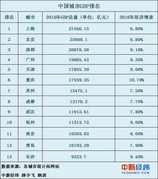 中国13个城市跻身万亿GDP俱乐部 谁是下一个?(名单)
