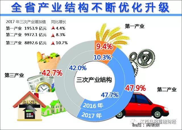 江西周边gdp全部过万亿_29省最新GDP排名公布,19省增速高于或等于全国平均线