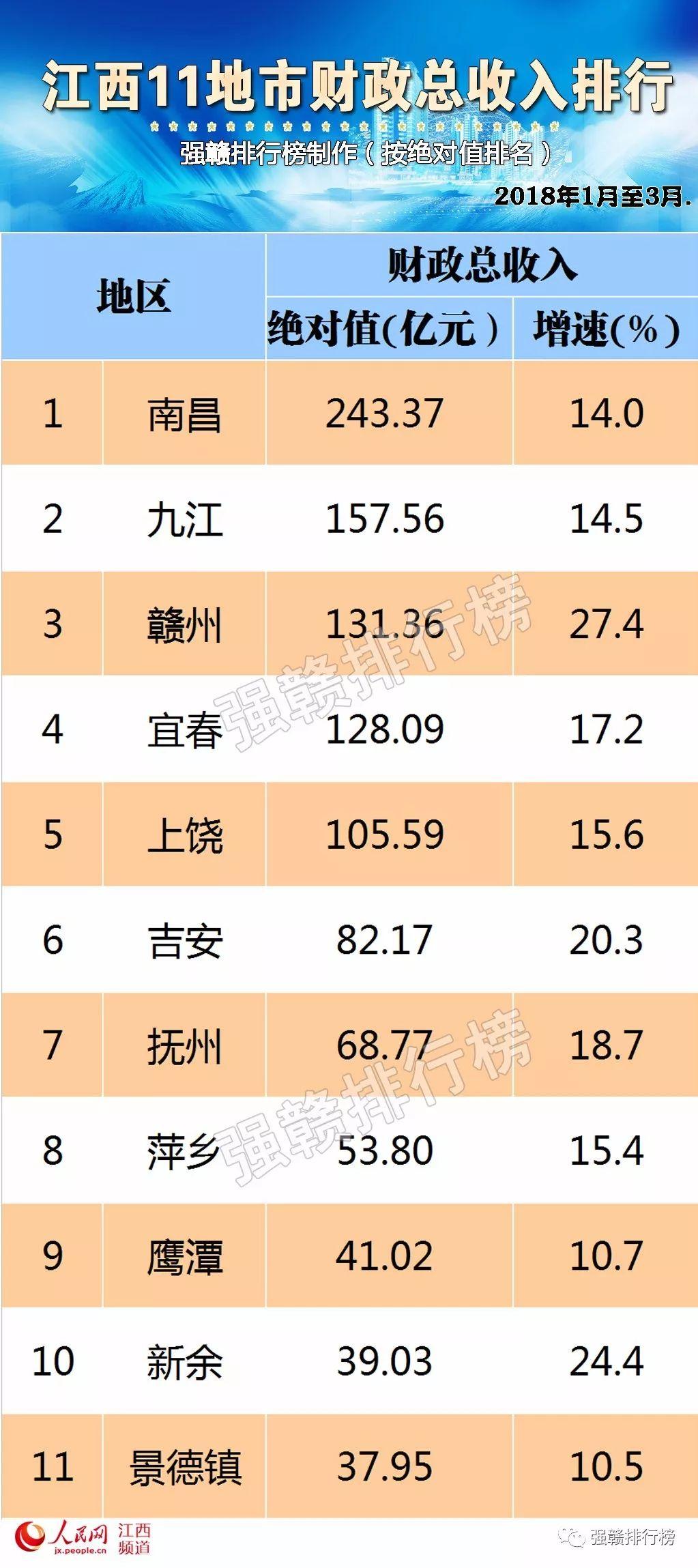 江西城市gdp排名最新_景德镇在江西省的GDP排名前十强,拿到安徽省可排名第几(3)