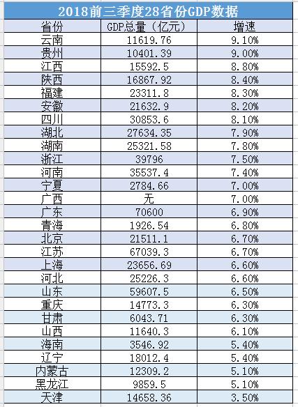 江西各是前三季度GDP_2019年上半年重庆经济运行情况分析 GDP同比增长6.2 附图表(2)