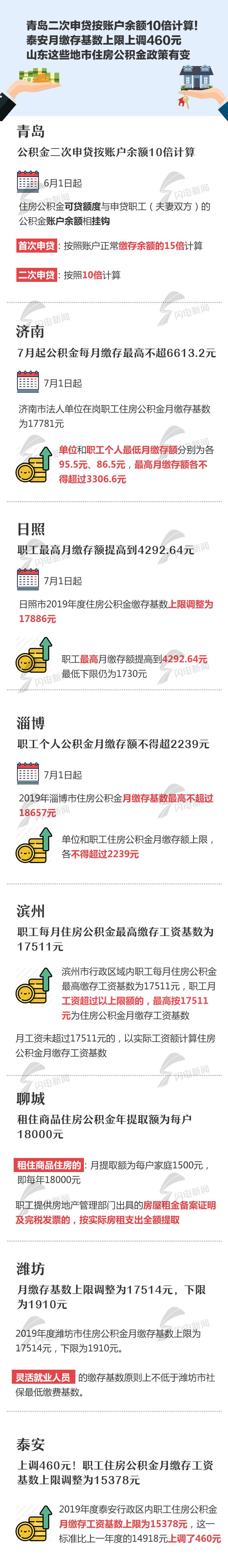 青岛市公积金�z*_山东这8市住房公积金政策有变看有哪些变化_山东频道_凤凰网
