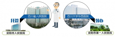 資陽兩醫院改由華西、省醫院管理
